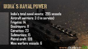 Power of indias naval power